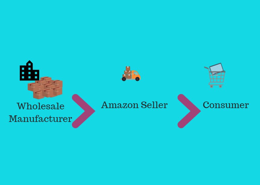 Wholesaling on Amazon